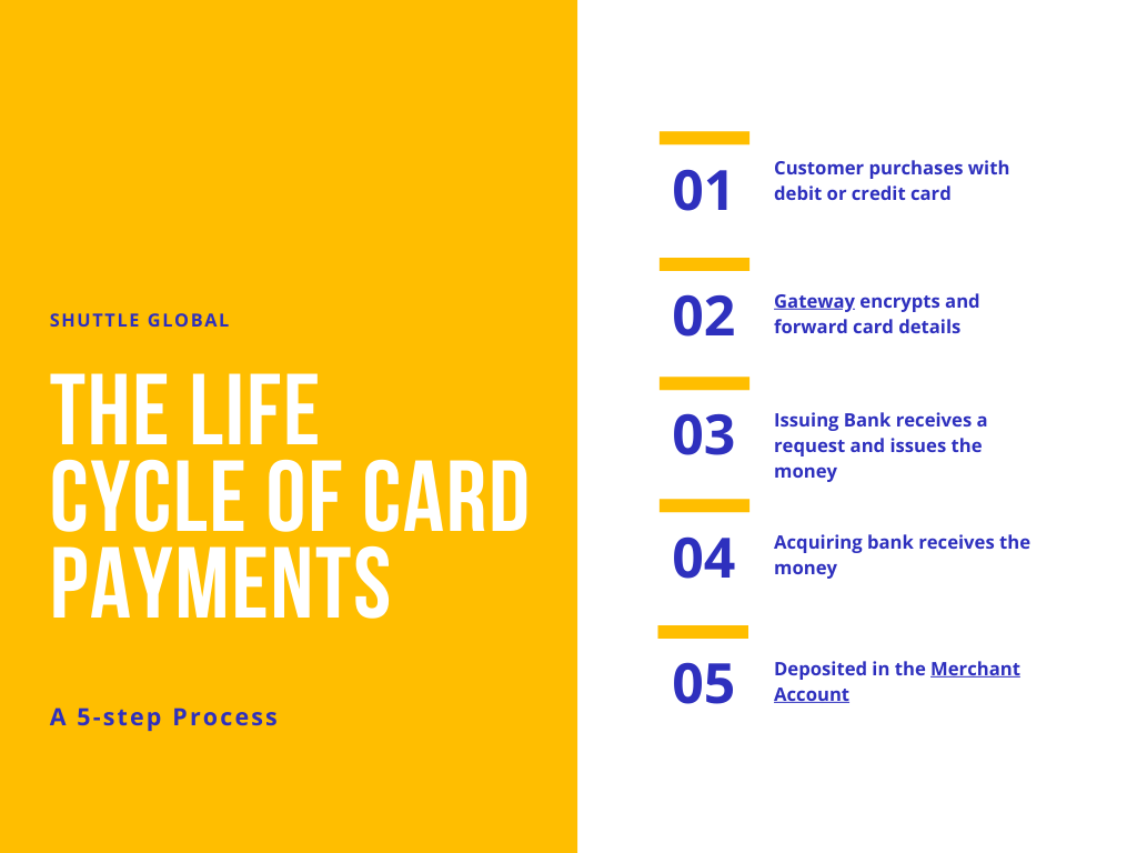 the life cycle of card payments